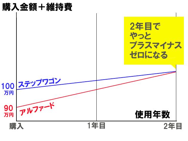 5ナンバー3ナンバー 初期投資 維持費 トータール比較