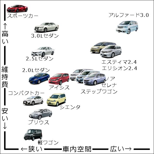 ファミリーカー 相関図