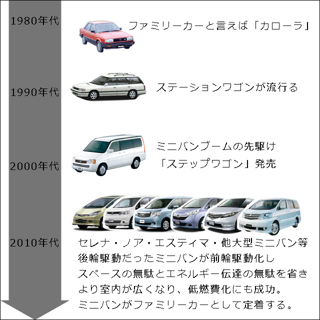 ファミリーカーの歴史