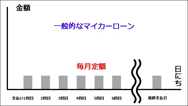 一般的なマイカーローン 表