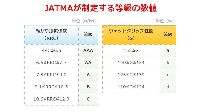 JATMA 等級の数値