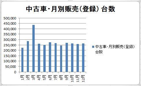 中古車 月別販売台数グラフ2016