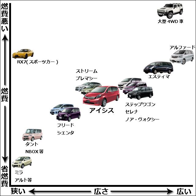 アイシス 燃費 相関図
