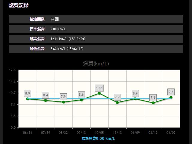 「みんカラ」ユーザーの燃費計測