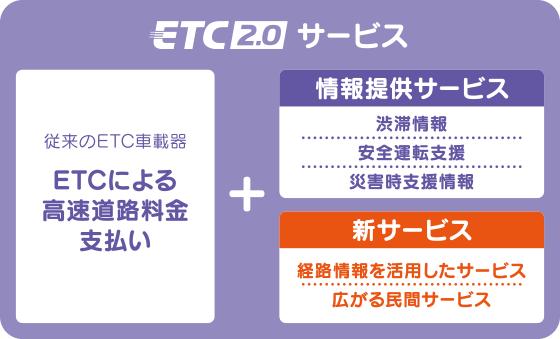 ETC2.0 サービス