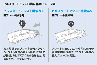 ヒルスタートアシスト ステップワゴンスパーダ(RK型)